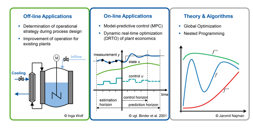 Off-line and on-line applications and theoretical basis of Process Operations