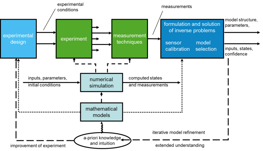 The Model-based Experimental Analysis (MEXA) Methodology