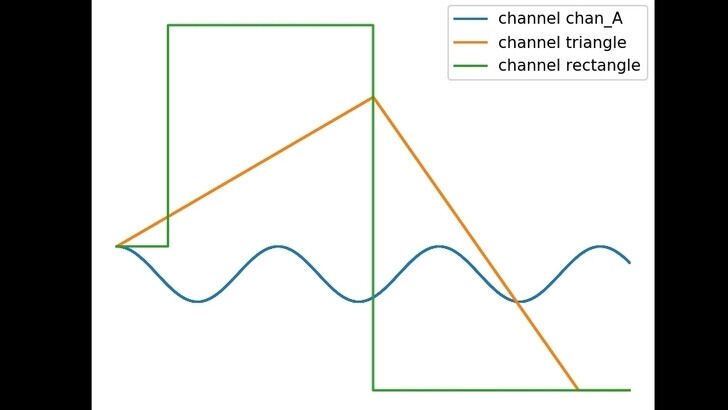 Fundamental pulse shapes